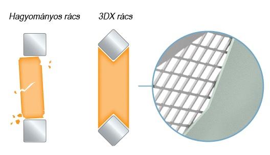 3DX technológia