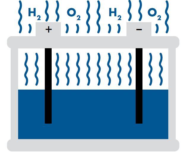 Akkumulátor vízvesztése