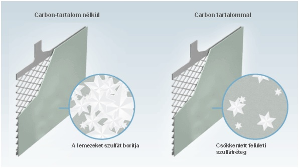 Exide Carbon-Boost technológia