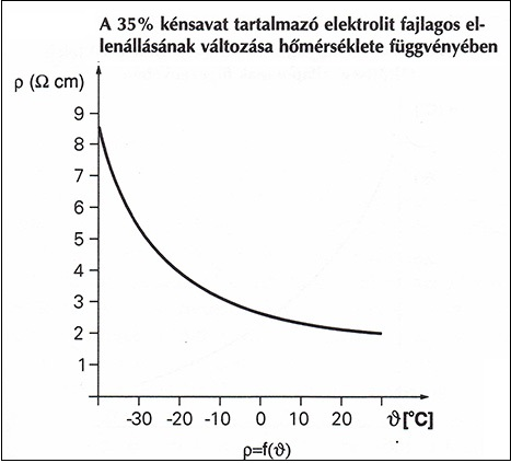Az elektrolit ellenállásának változása a hőmérséklet függvényében