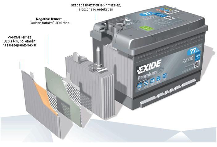 Exide Premium akkumulátor szerkezete