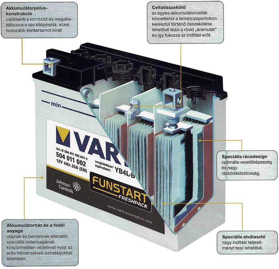 Savas motor akkumulátor szerkezete
